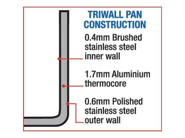 XXLselect Saucepan Triwall Heavy Duty - 0,9 Liter - Wahl der 3 Größen
