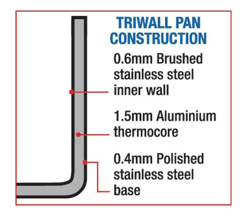 XXLselect Mini Koperen Sauspan | TriWall | 85mm
