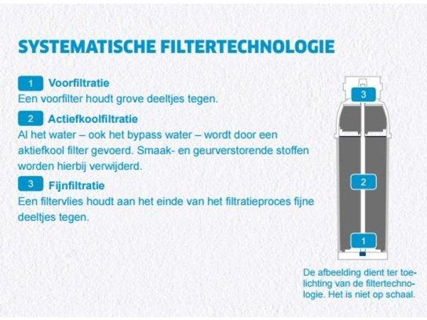 Brita Reinheit C frisch | Brita Aktivkohlefiltration Wasserenthärter | Typ C50 | für Kaffee / Vending / Wasserspender