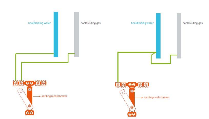 Aardingsdraad 6mm - Zelektro.be De webshop voor Domotica en ...