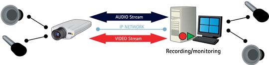 Audio ondersteuning