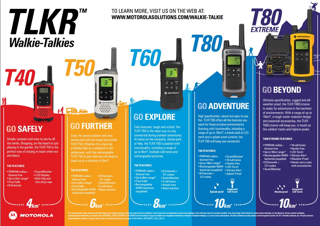 Motorola TLKR Portofoon Headsest
