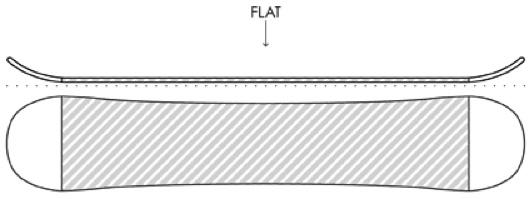 Flat base snowboard
