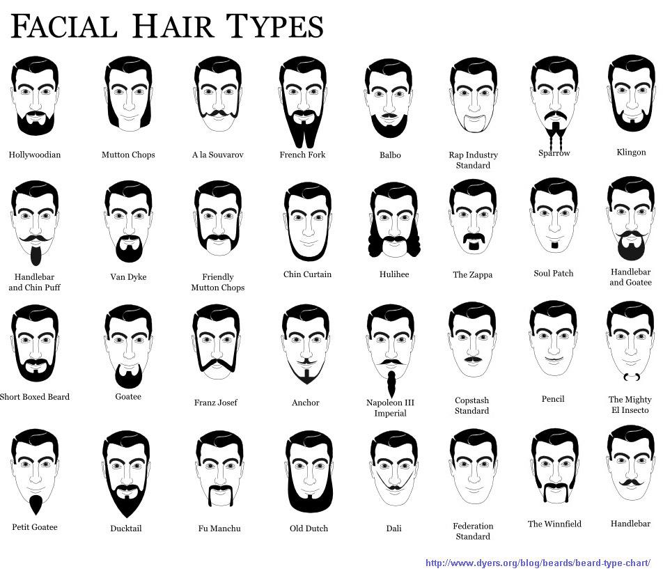 10 Mustache Styles for Movember | Men's Fitness