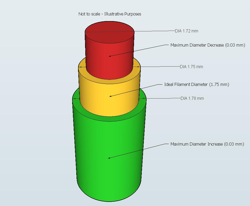 Diameter tolerantie filament
