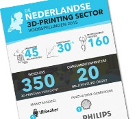 Infographic 3D-printing sector in Nederland