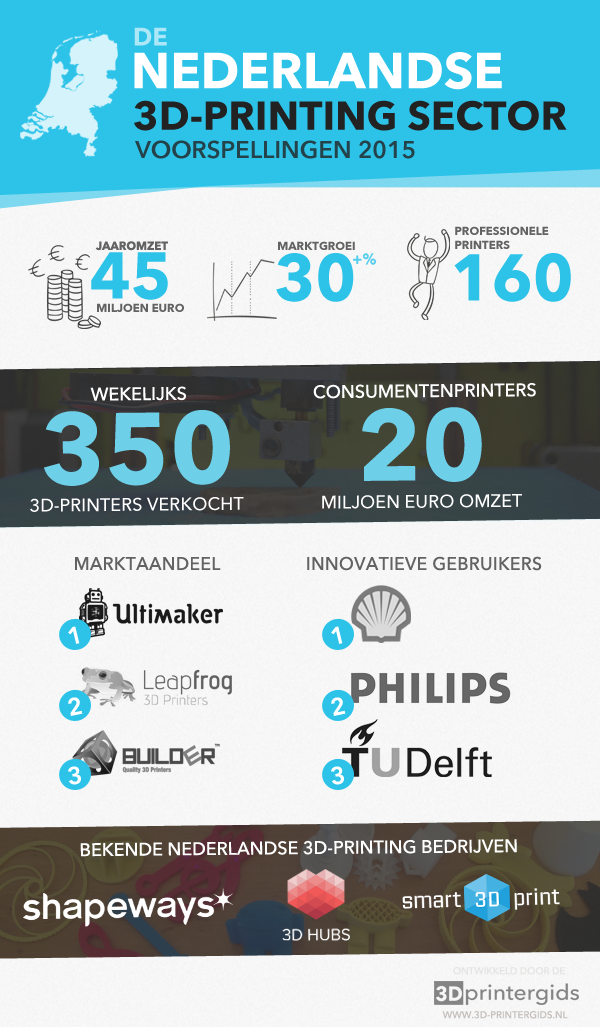 3D-printing sector in Nederland