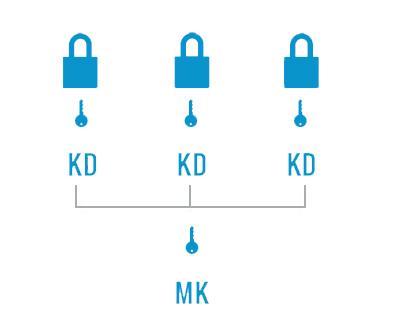 master keyed