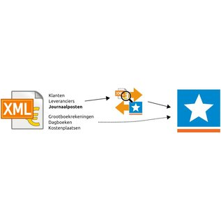SnelKoppeling.eu XML Audit-File Importeren: Multivers > SnelStart