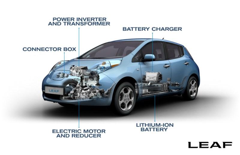 Nissan leaf laadpaal