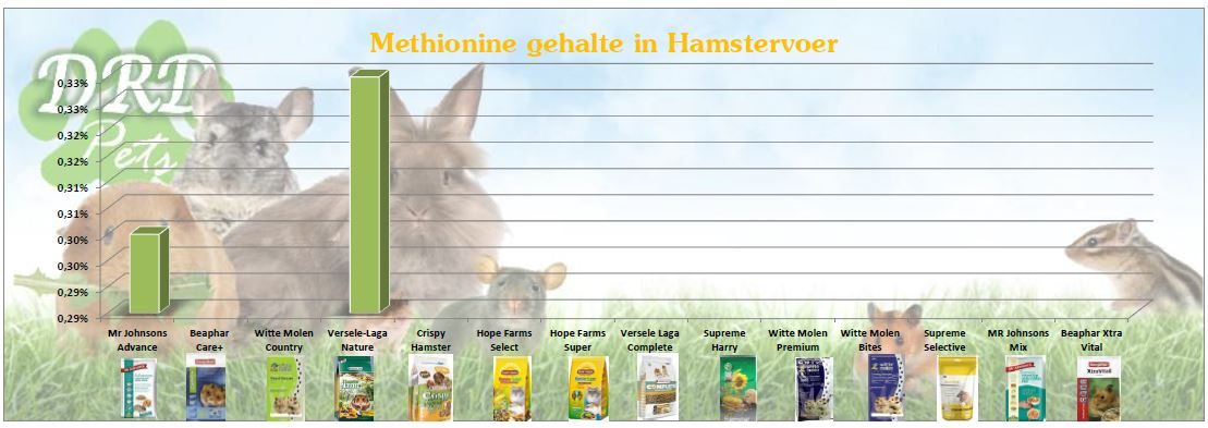 methionine in hamstervoer