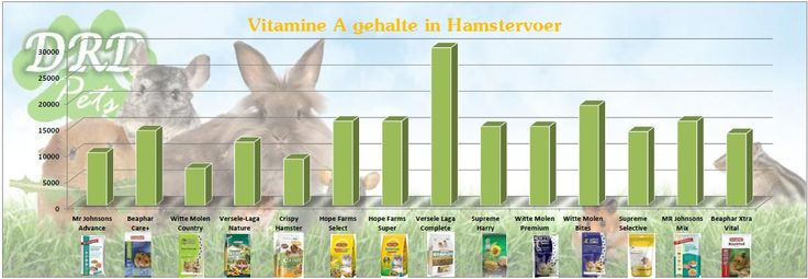 vitamine A in hamstervoer