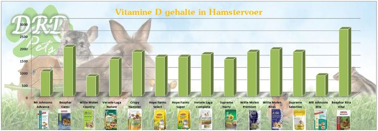 vitamine D in hamstervoer