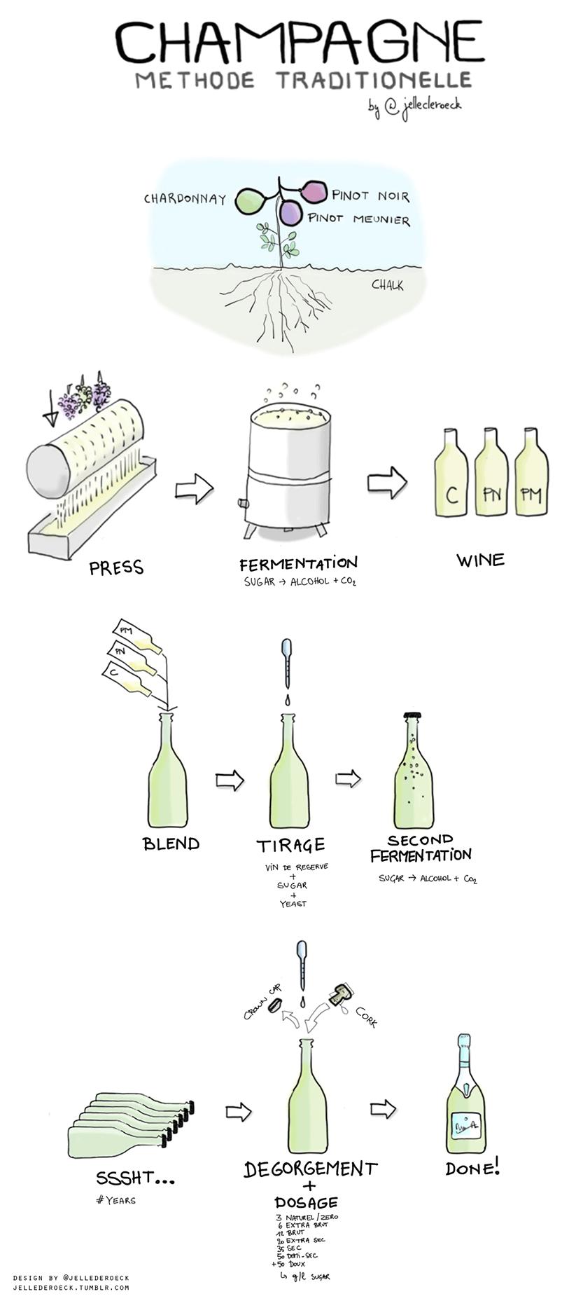 Hoe Champagne wordt gemaakt