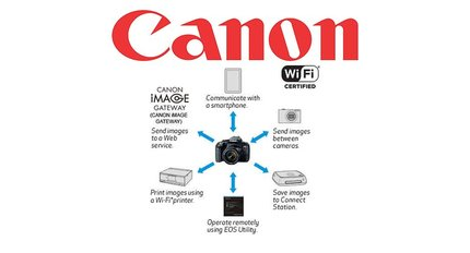 Canon Direct Print & Share