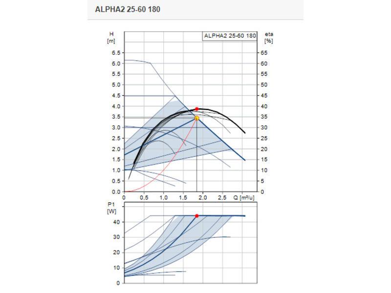 Grundfos ALPHA2 25-60 | L=180