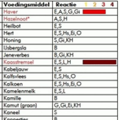 Voedselallergietest 270