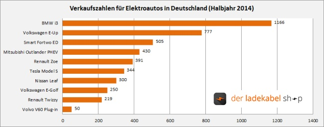 Meistverkaufte Elektroautos Deutschland (Stand: Halbjahr 2014)