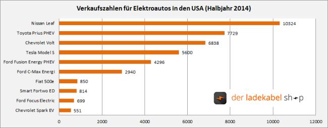 Meistverkaufte single in deutschland 2014 codecentric AG as an employer, XING Companies