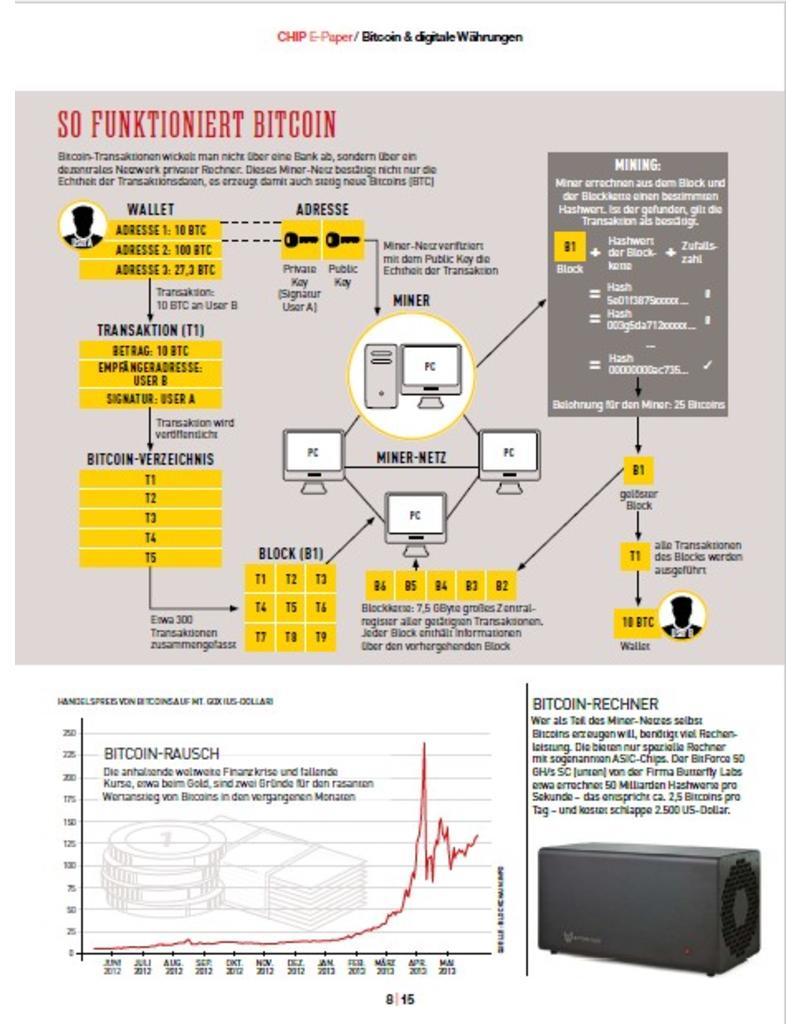 wie bitcoins kaufen