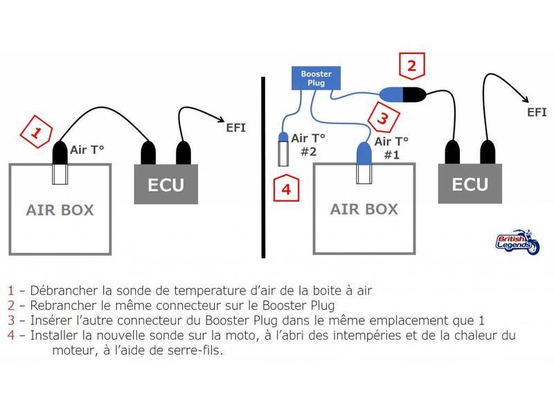 Booster Plug pour motos Triumph