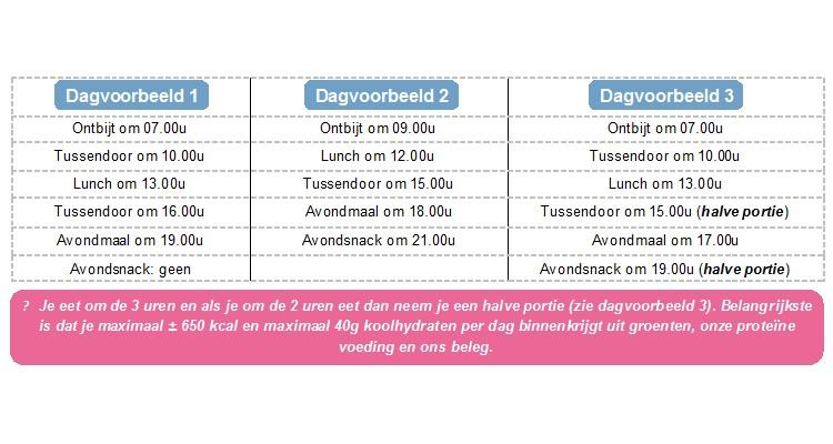 Dag voorbeeld tijdstippen en uren wanneer maaltijden eten