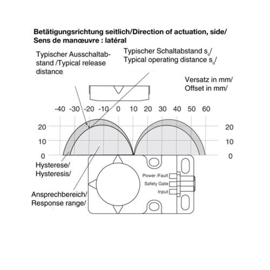 Berührungslose RFID codierter Sicherheitssensor PSEN CS1