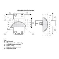Berührungslose RFID uni codierter Sicherheitssensor PSEN CS4