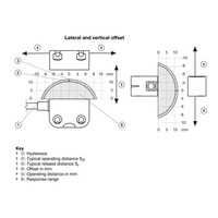 Non-contact uniquely coded RFID safety sensor PSEN CS4