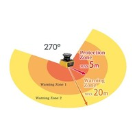 Sicherheits-Laserscanner UAM-05LP