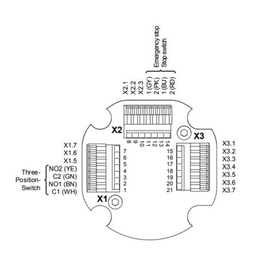 Sicherheitsbefehlsgerät mit Sensoren, Diagnose und Steuerkunktionen ZEUS