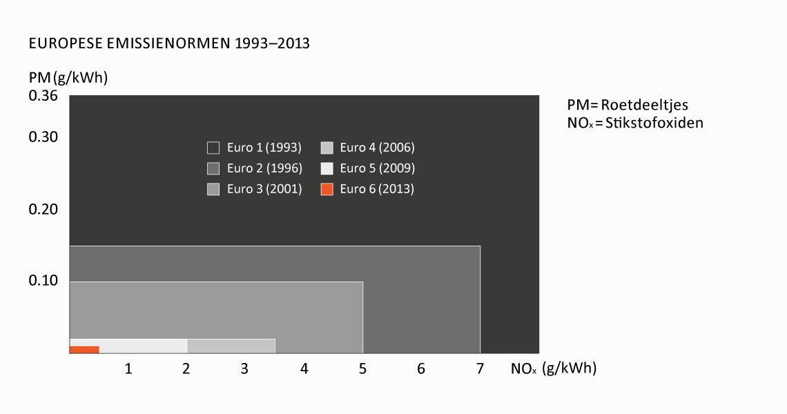 Euro 6 norm emissie