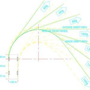 GDDP WPSD 2001 (PL) Schleppkurvenschablonen