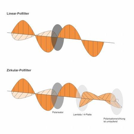 walimex pro Polfilter Zirkular vergütet 82 mm