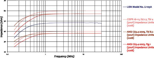 Com-Power LI-125A Line Impedance Stabilization Network Impedance Graph