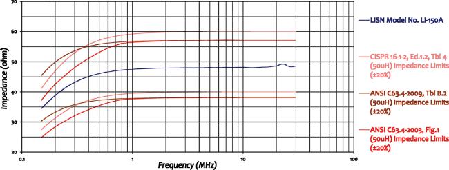 Com-Power LI-150A Line Impedance Stabilization Network Impedance Graph