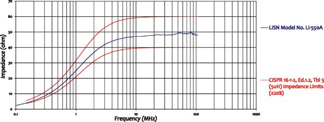 Com-Power LI-550A Line Impedance Stabilization Network Impedance Graph