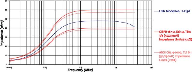 Com-Power LI-215A Line Impedance Stabilization Network Impedance Graph