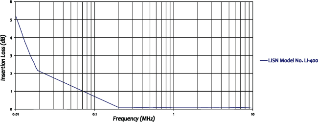 Com-Power LI-400 Line Impedance Stabilization Network Insertion Loss Graph