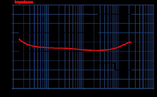 Com-Power Coupling Decoupling Network CDN-M125E Impedance Graph