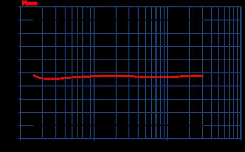 Com-Power Coupling Decoupling Network CDN-M125E Phase Graph