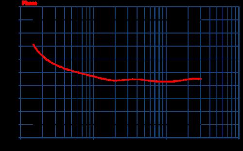 Com-Power Coupling Decoupling Network CDN-M225E Phase Graph