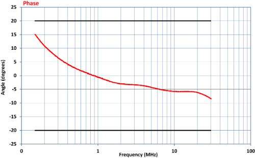 Com-Power Coupling Decoupling Network CDN-M425E Phase Graph