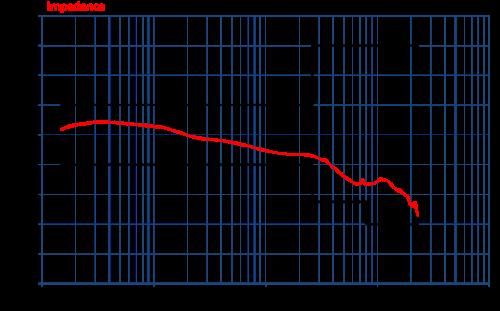Com-Power Coupling Decoupling Network CDN-M525E Impedance Graph