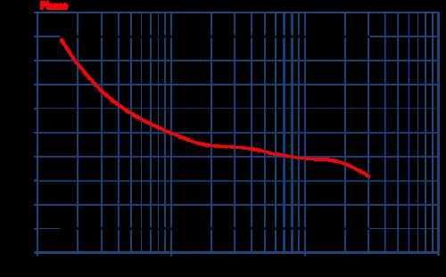 Com-Power Coupling Decoupling Network CDN-M525E Phase Graph