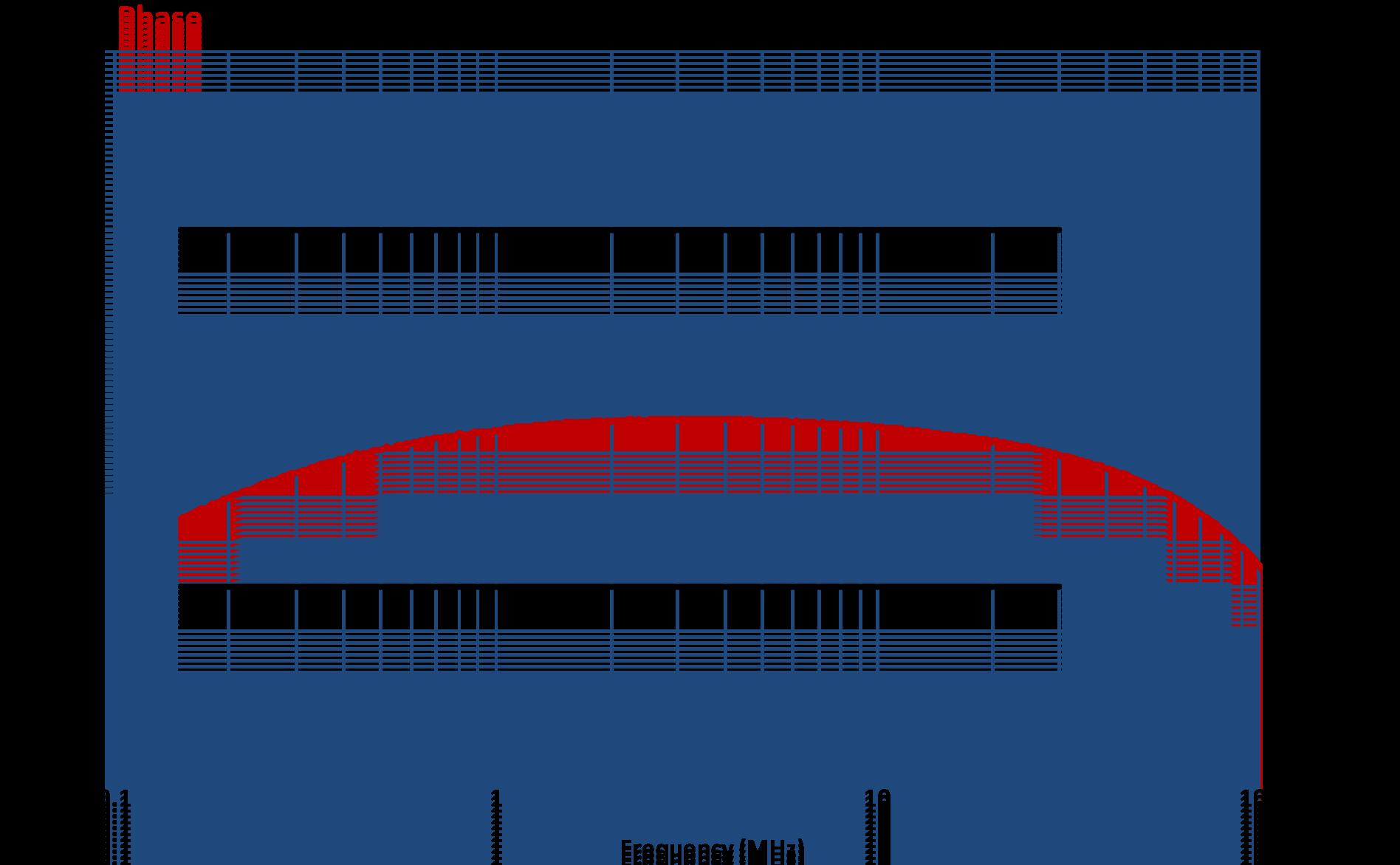 Coupling Decoupling Network CDN-T2E Phase Graph