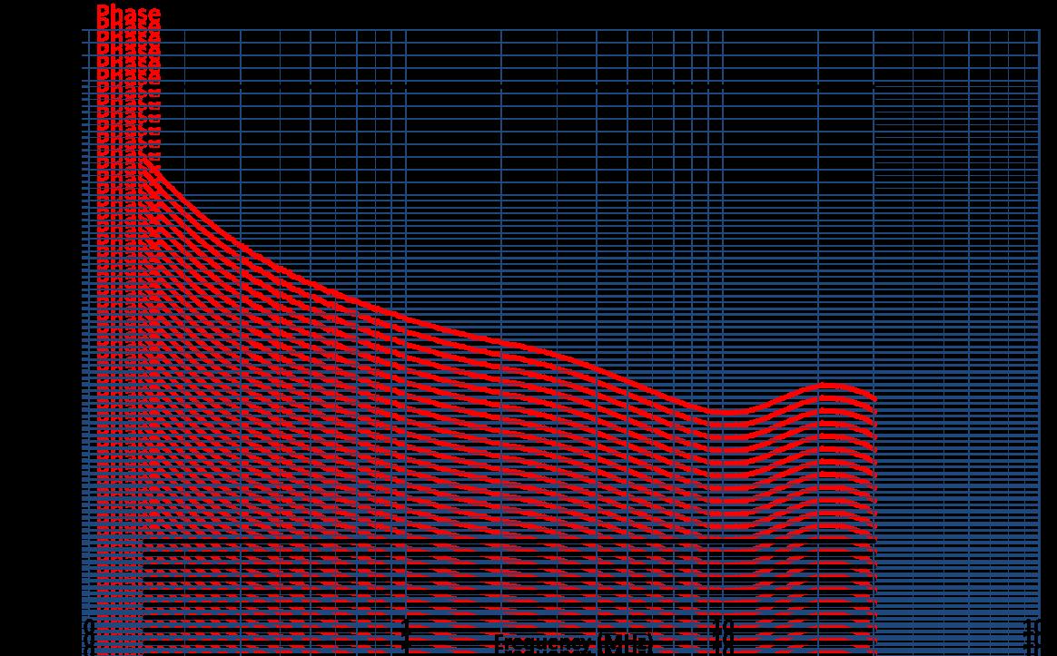 Coupling Decoupling Network CDN-T8E Phase Graph