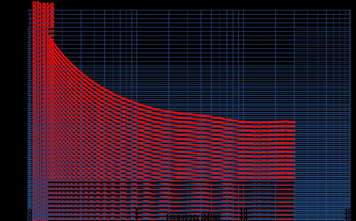Coupling Decoupling Network CDN-C75E Phase Graph