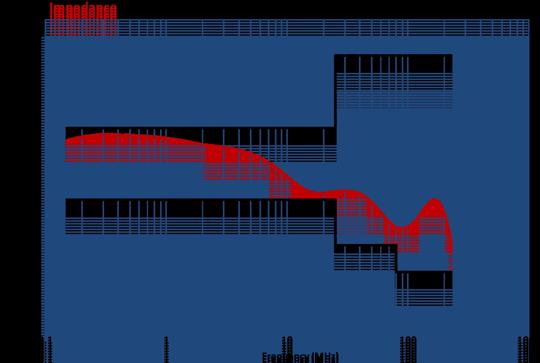Coupling Decoupling Network CDN-T8SE Impedance Graph