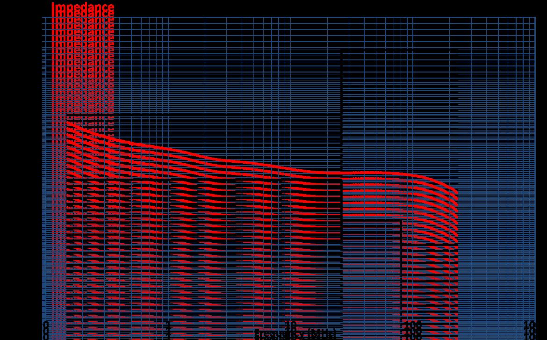 Coupling Decoupling Network CDN-AF2E Impedance Graph